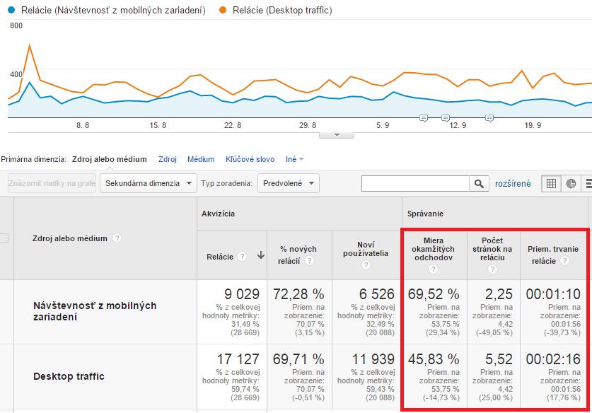Segmentácia návštev v Google Analytics
