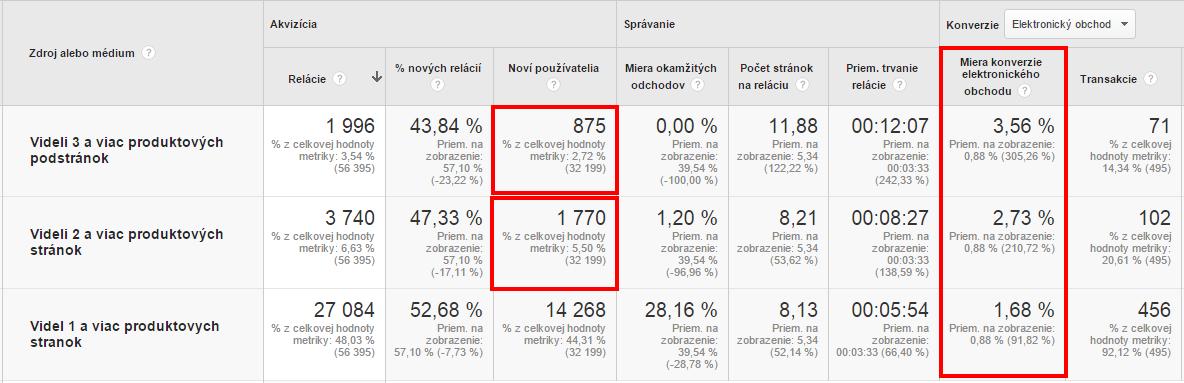 Porovnanie segmentov návštevnosti podľa počtu videných produktov