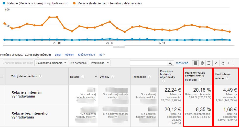 Porovnanie segmentov s rozdelením návštev podľa interného vyhľadávania