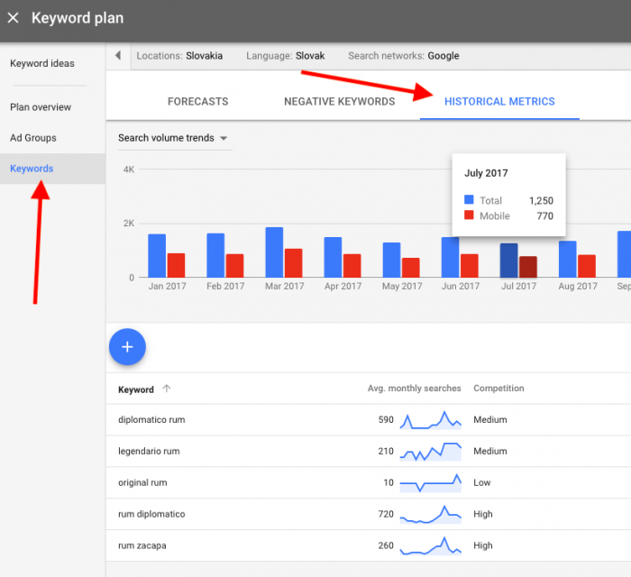 Historicke data - novy keyword planner