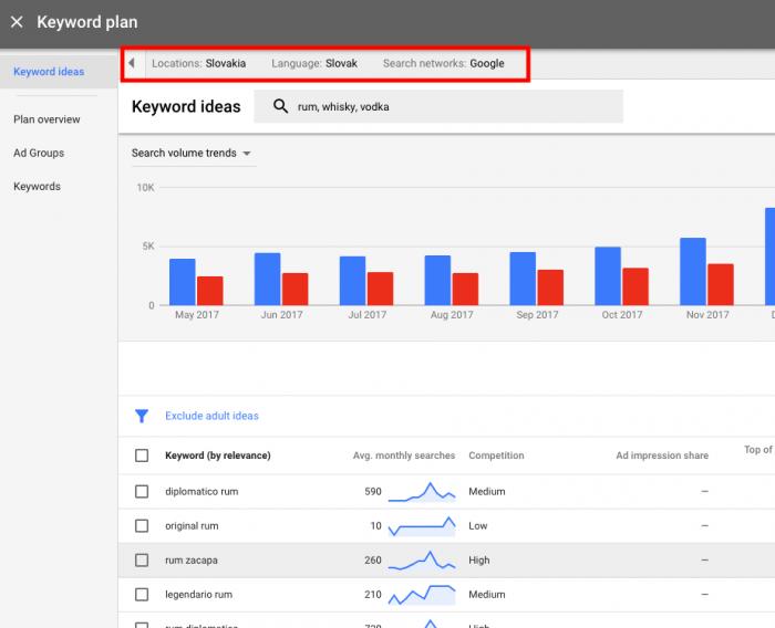 Možnosti cielenia - nový keyword planner