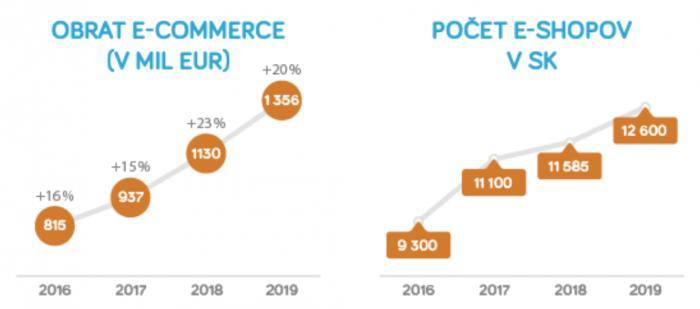 graf obratu ecommerce a pocet eshopov v sk