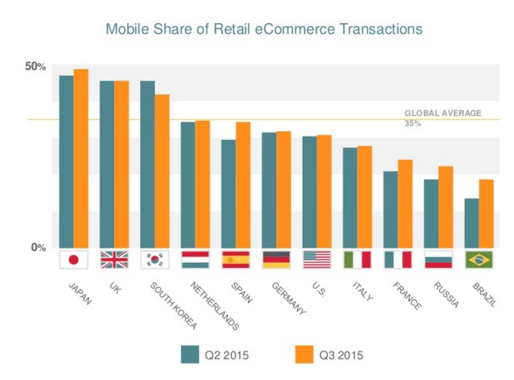 Trend transakcií vykonaných cez mobilné zariadenia