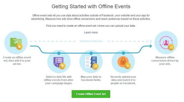 Facebook offline konverzie