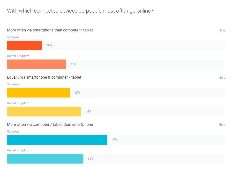 Porovnanie používania mobilov na osobné browsovanie - SR vs UK
