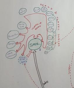 Náčrt online ekosystému okolo domény SATUR.sk