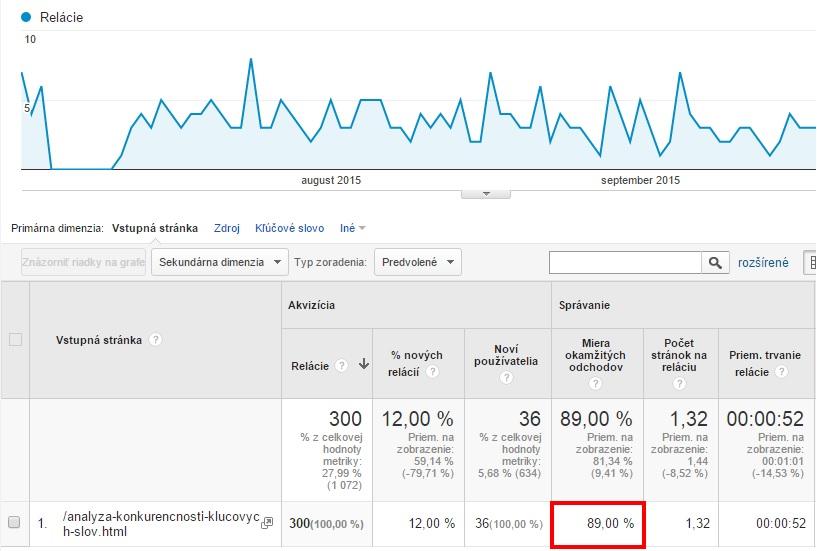 Výsledky vstupnej stránky v Google Analytics