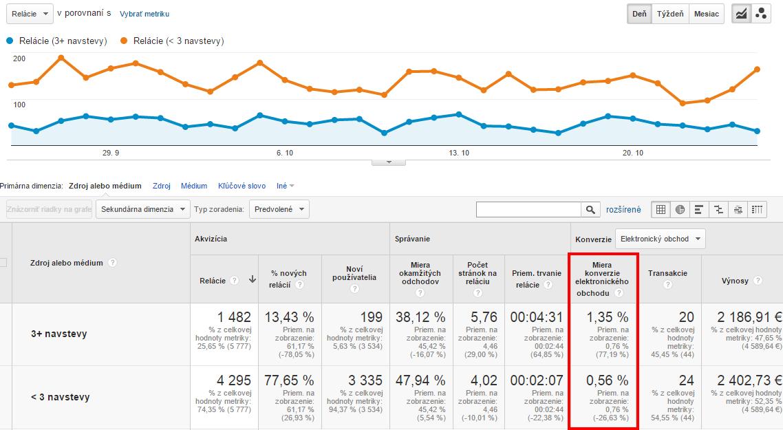 Porovnanie dvoch vlastných segmentov v Google Analytics