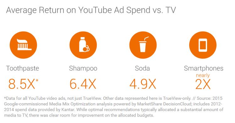 Priemerný ROAS video reklamy porovnaný s TV reklamou