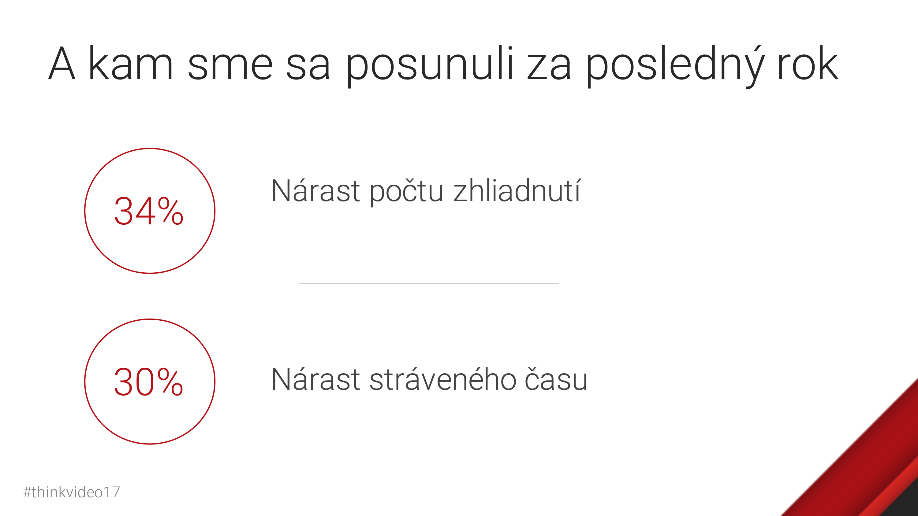 YouTube štatistiky